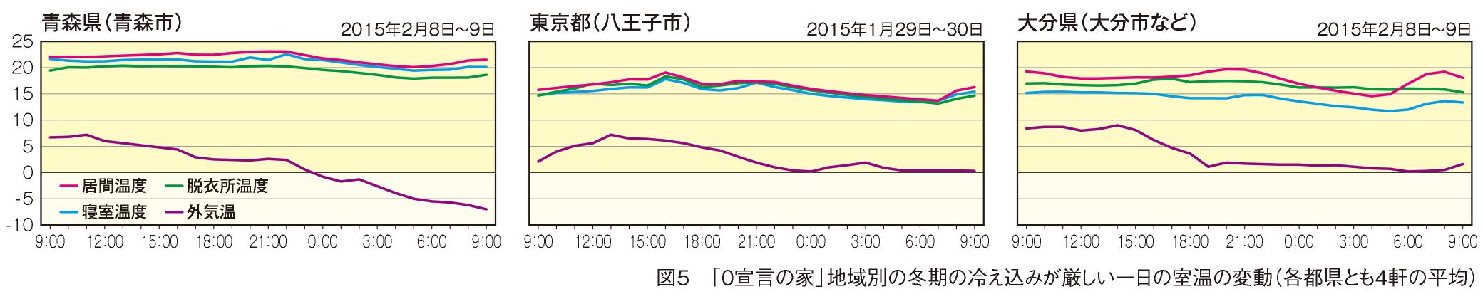 一日の室内温度の変動が少ない